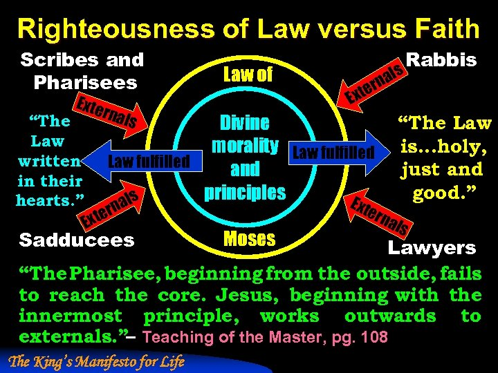 Righteousness of Law versus Faith Scribes and Pharisees Exte rnal Law of als rn