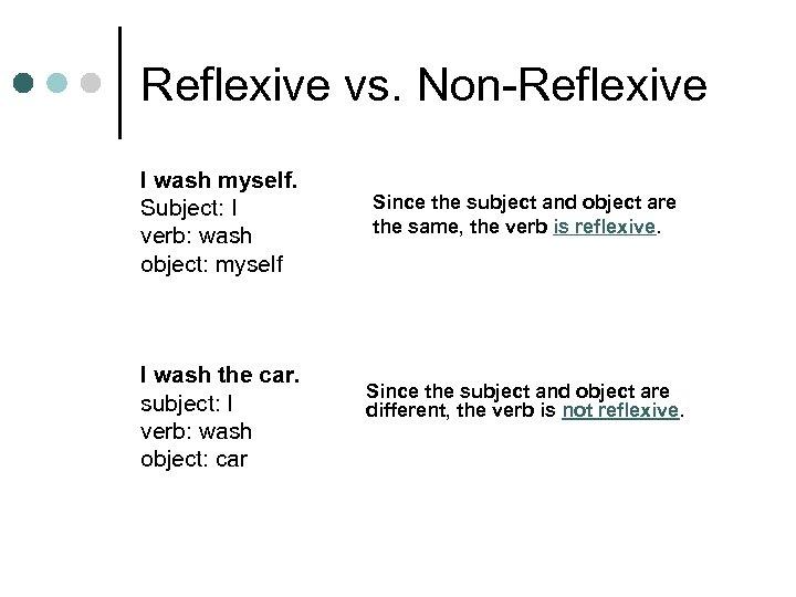 Reflexive vs. Non-Reflexive I wash myself. Subject: I verb: wash object: myself I wash