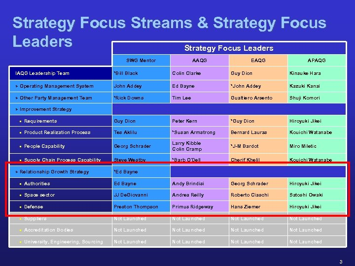 Strategy Focus Streams & Strategy Focus Leaders SWG Mentor IAQG Leadership Team AAQG EAQG