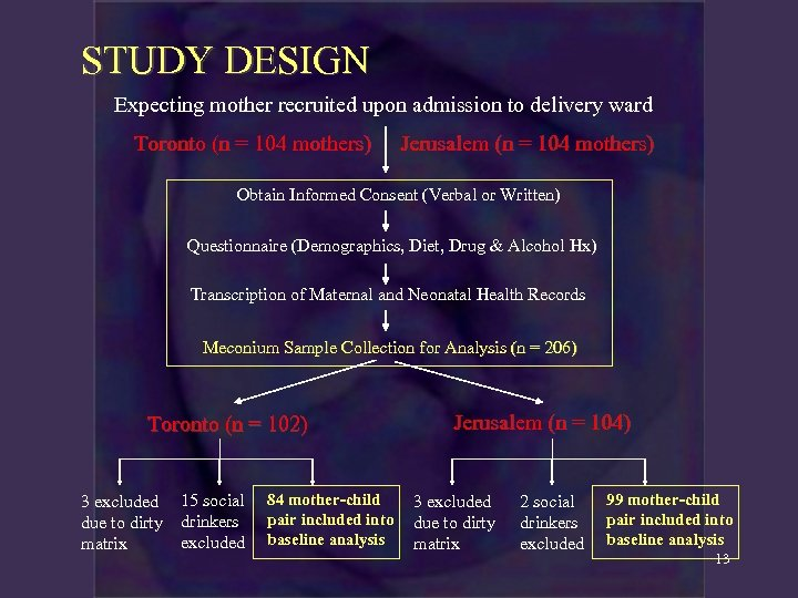 STUDY DESIGN Expecting mother recruited upon admission to delivery ward Toronto (n = 104