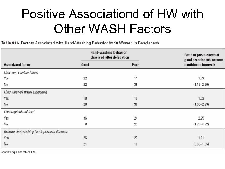 Positive Associationd of HW with Other WASH Factors