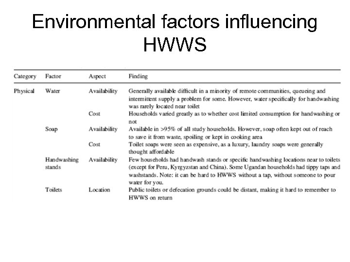 Environmental factors influencing HWWS