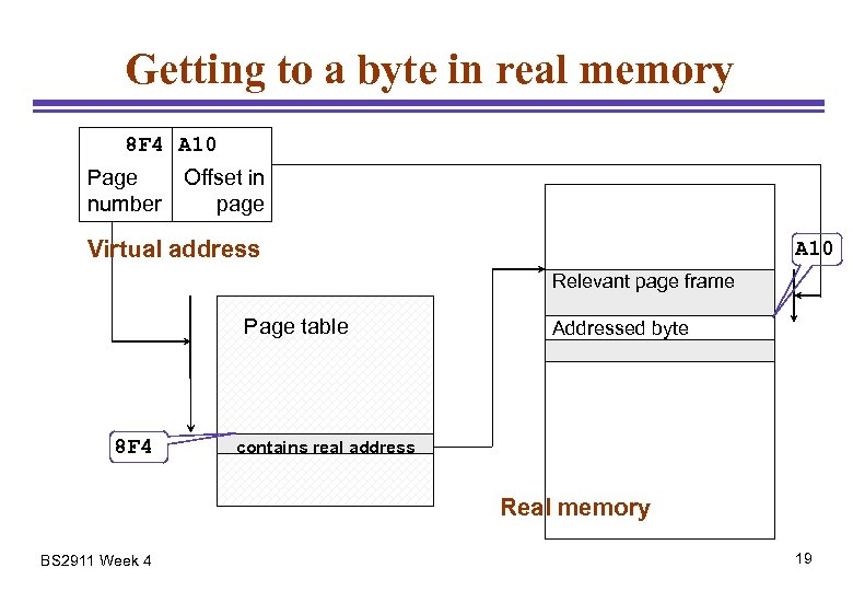 Getting to a byte in real memory 8 F 4 A 10 Page number