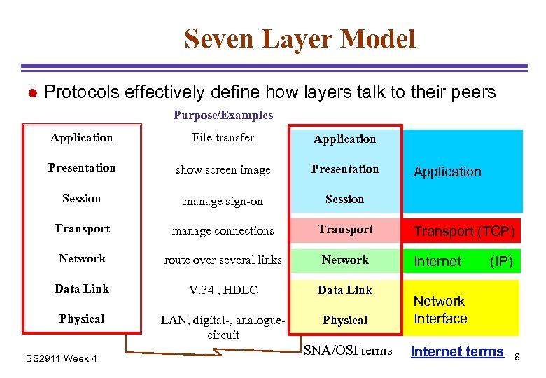 Seven Layer Model l Protocols effectively define how layers talk to their peers Purpose/Examples
