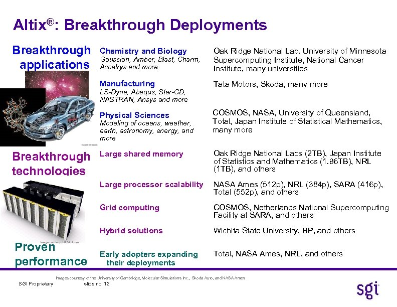 Altix®: Breakthrough Deployments Breakthrough applications Chemistry and Biology Gaussian, Amber, Blast, Charm, Accelrys and