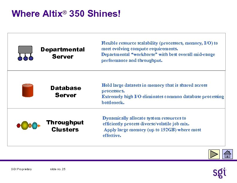 Where Altix® 350 Shines! Departmental Server Database Server Throughput Clusters SGI Proprietary slide no.