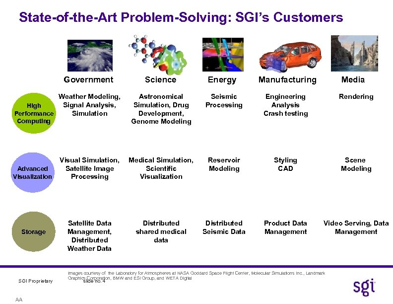 State-of-the-Art Problem-Solving: SGI's Customers Government Science Energy Astronomical Simulation, Drug Development, Genome Modeling Seismic