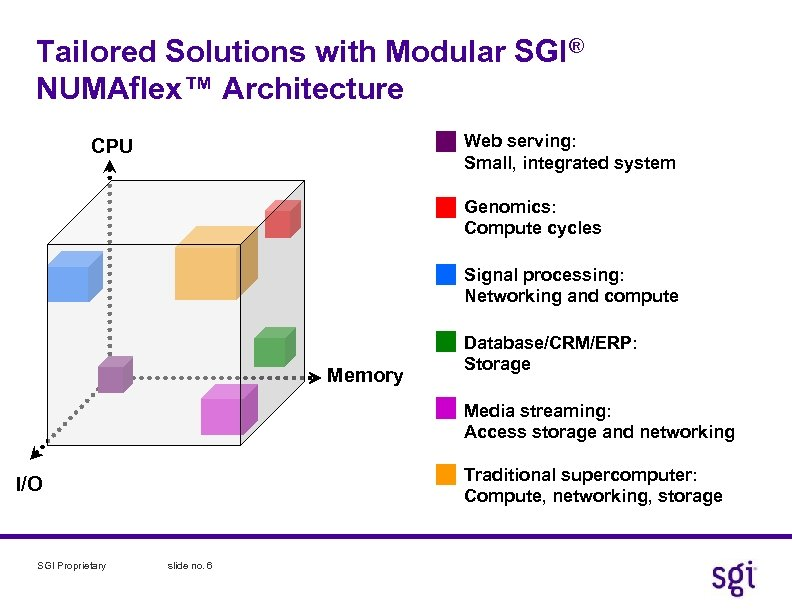 Tailored Solutions with Modular SGI® NUMAflex™ Architecture Web serving: Small, integrated system CPU Genomics: