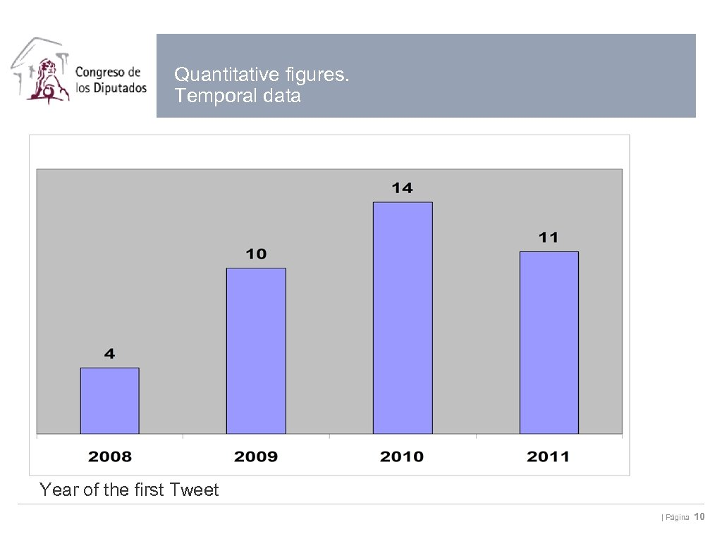 Quantitative figures. Temporal data Year of the first Tweet | Página 10