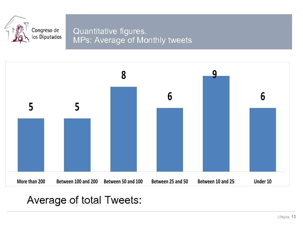 Quantitative figures. MPs: Average of Monthly tweets Average of total Tweets: | Página 13