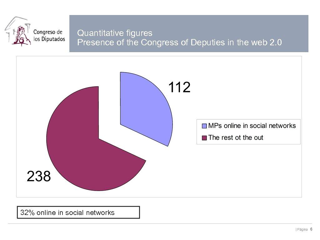 Quantitative figures Presence of the Congress of Deputies in the web 2. 0 32%
