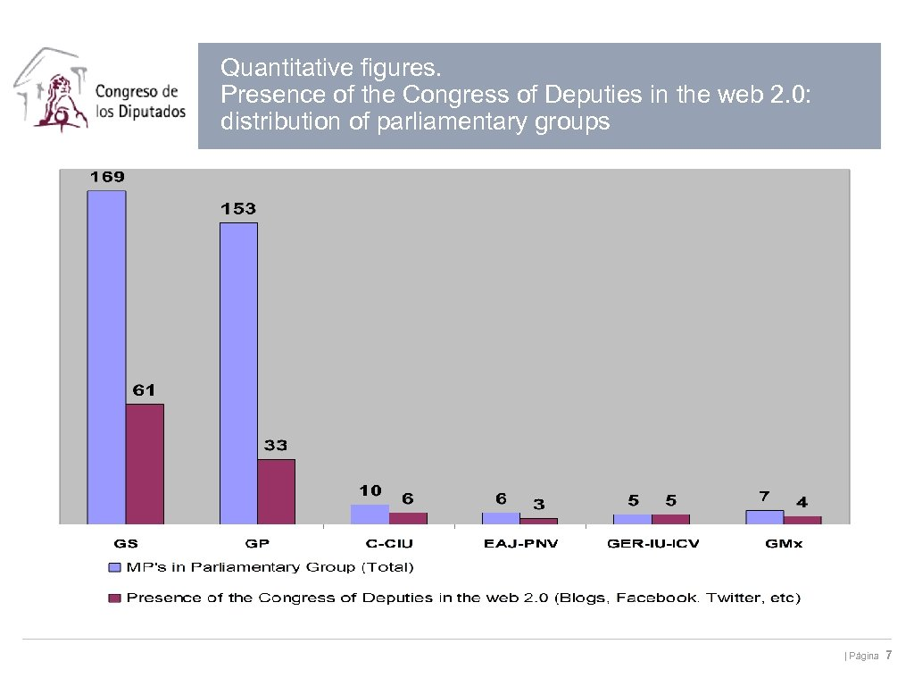 Quantitative figures. Presence of the Congress of Deputies in the web 2. 0: distribution