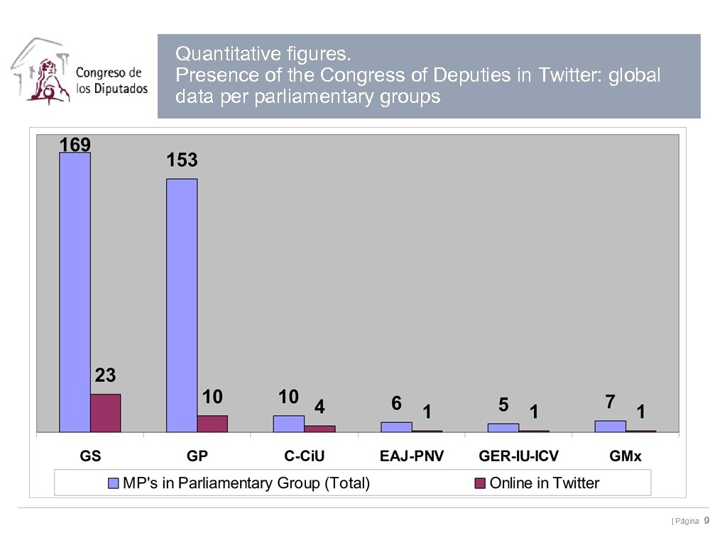 Quantitative figures. Presence of the Congress of Deputies in Twitter: global data per parliamentary