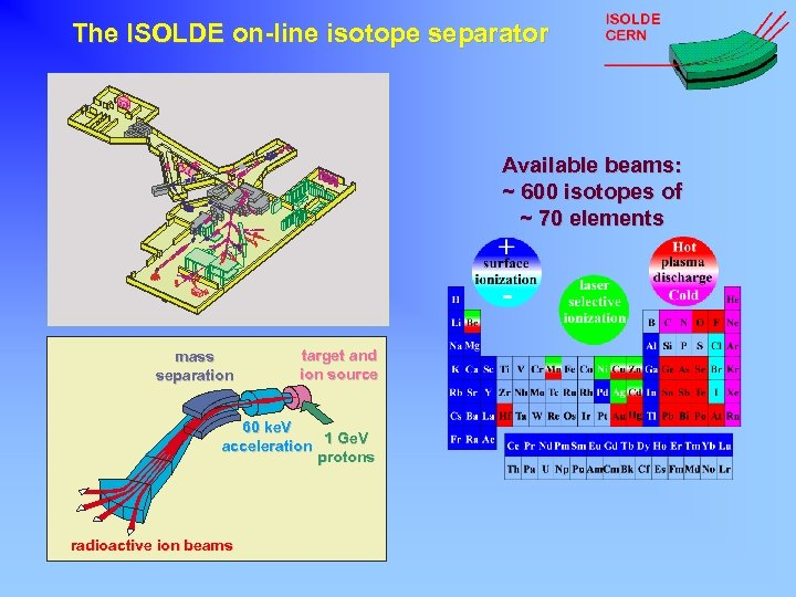 The ISOLDE on-line isotope separator Available beams: ~ 600 isotopes of ~ 70 elements
