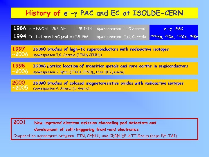 History of e--g PAC and EC at ISOLDE-CERN 1986 e-g PAC at ISOLDE 1994