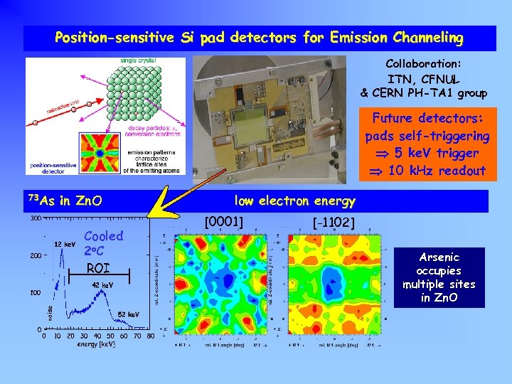Position-sensitive Si pad detectors for Emission Channeling Collaboration: ITN, CFNUL & CERN PH-TA 1