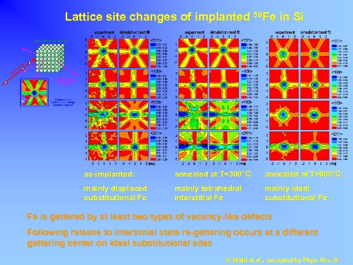 Lattice site changes of implanted 59 Fe in Si as-implanted: annealed at T=300°C: annealed