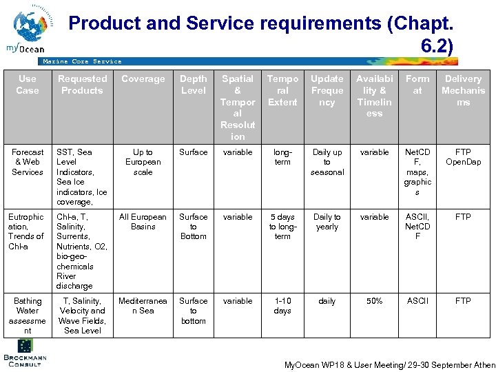Product and Service requirements (Chapt. 6. 2) Marine Core Service Use Case Requested Products