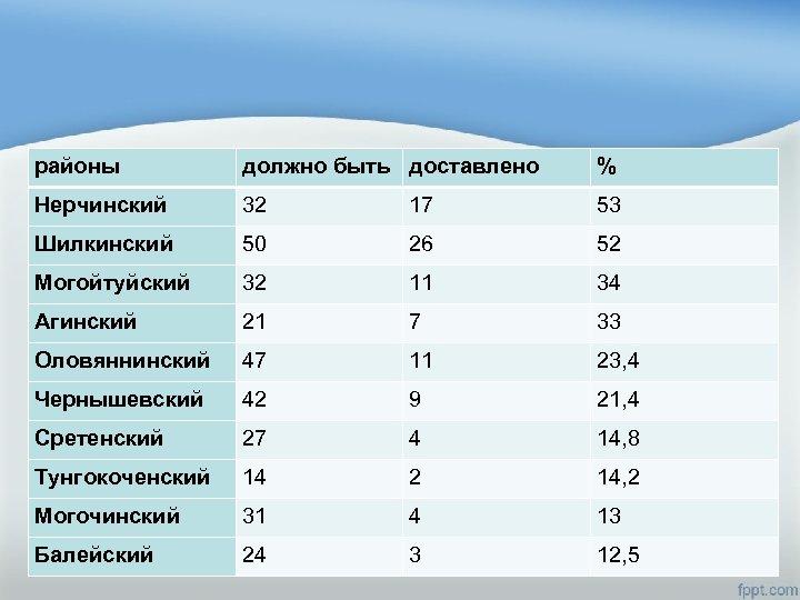 районы должно быть доставлено % Нерчинский 32 17 53 Шилкинский 50 26 52 Могойтуйский