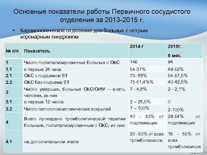 Основные показатели работы Первичного сосудистого отделения за 2013 -2015 г. • Кардиологическое отделение для