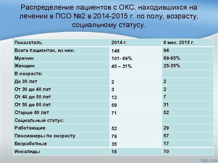 Распределение пациентов с ОКС, находившихся на лечении в ПСО № 2 в 2014 -2015