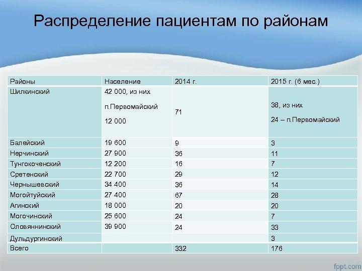 Распределение пациентам по районам Районы Шилкинский Население 42 000, из них п. Первомайский 2014