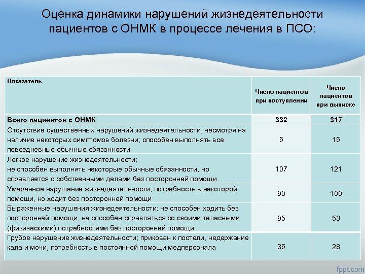 Оценка динамики нарушений жизнедеятельности пациентов с ОНМК в процессе лечения в ПСО: Показатель Число