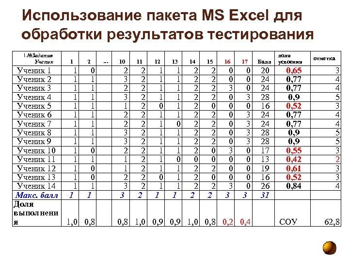 Использование пакета MS Excel для обработки результатов тестирования  №Задания Ученик 1 2 Ученик