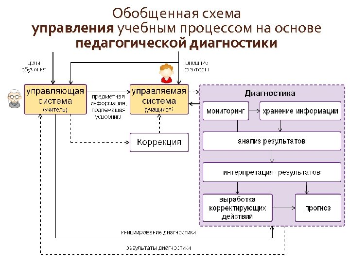 Обобщенная схема управления учебным процессом на основе педагогической диагностики