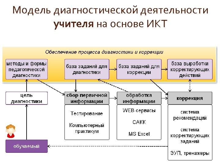 Модель диагностической деятельности учителя на основе ИКТ
