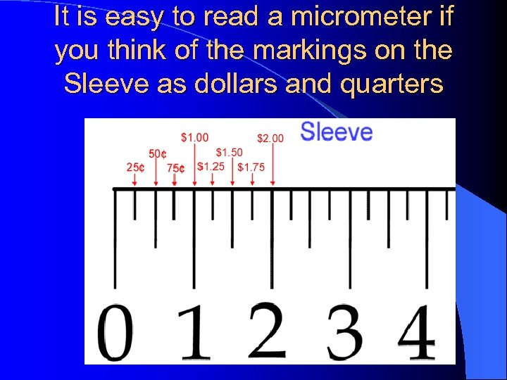It is easy to read a micrometer if you think of the markings on