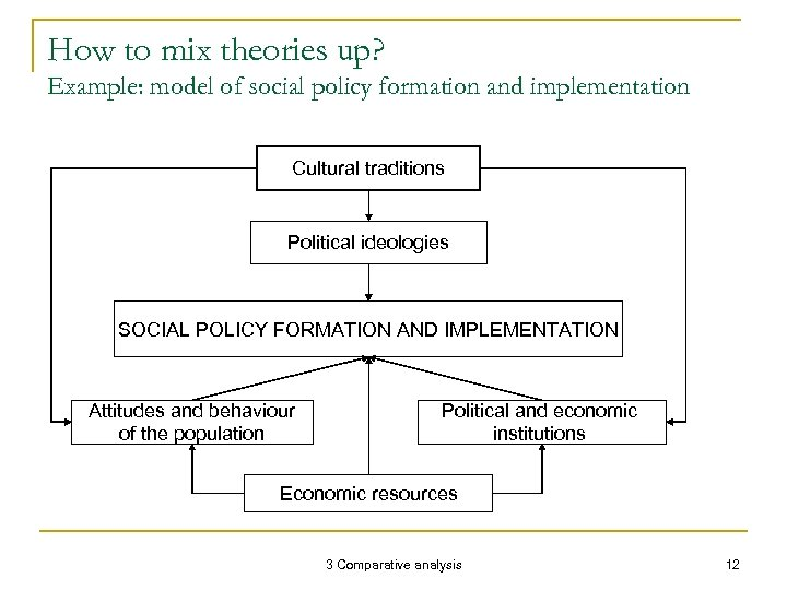 How to mix theories up? Example: model of social policy formation and implementation Cultural