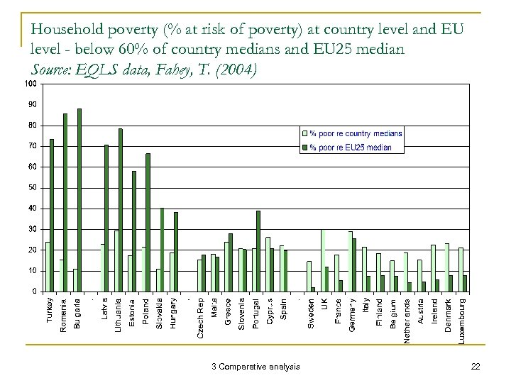 Household poverty (% at risk of poverty) at country level and EU level -