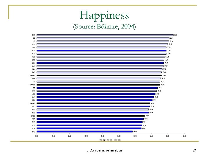 Happiness (Source: Böhnke, 2004) 3 Comparative analysis 24