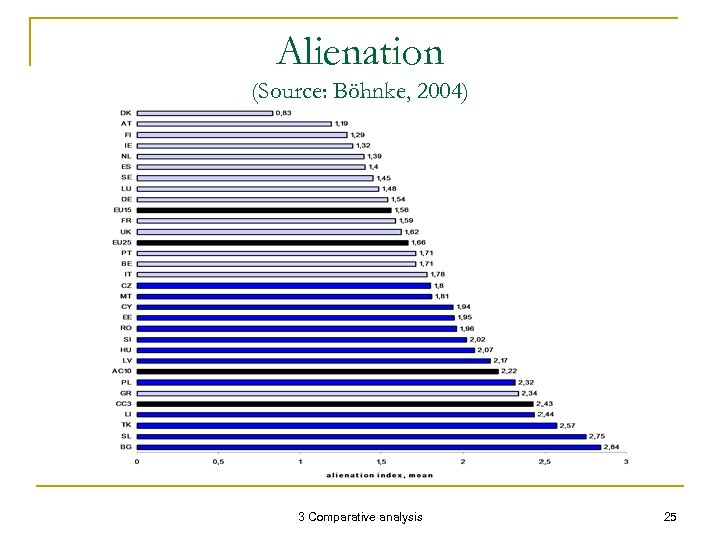 Alienation (Source: Böhnke, 2004) 3 Comparative analysis 25