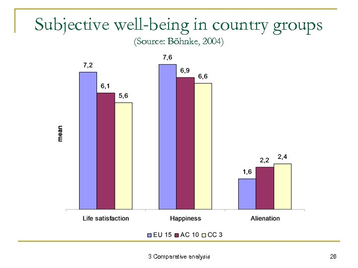 Subjective well-being in country groups (Source: Böhnke, 2004) 3 Comparative analysis 26