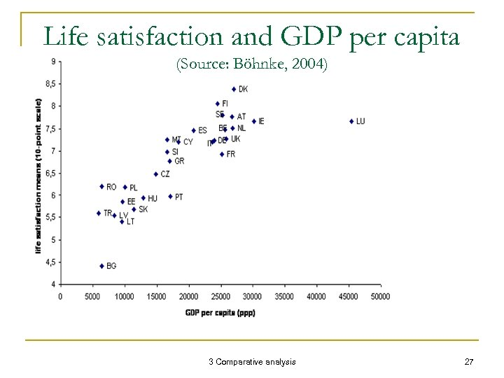 Life satisfaction and GDP per capita (Source: Böhnke, 2004) 3 Comparative analysis 27