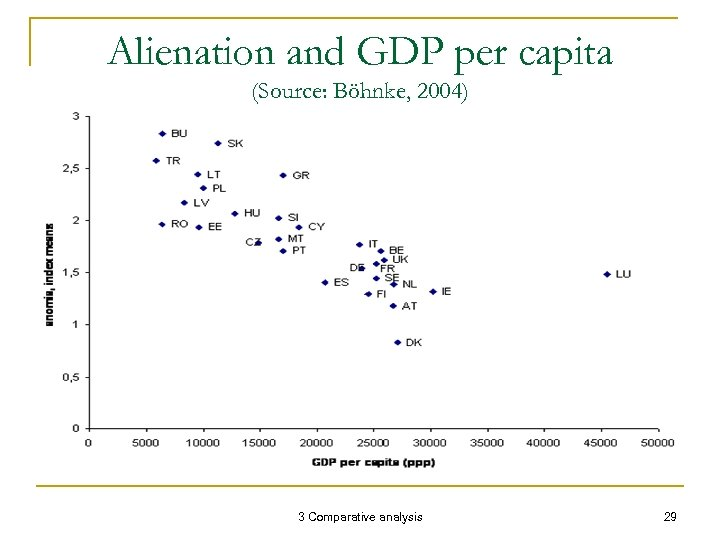 Alienation and GDP per capita (Source: Böhnke, 2004) 3 Comparative analysis 29