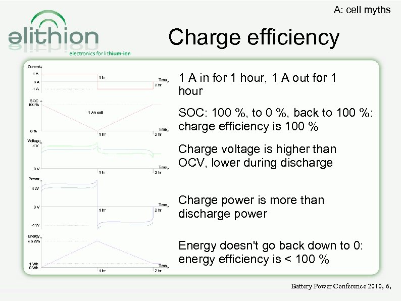 A: cell myths Charge efficiency 1 A in for 1 hour, 1 A out