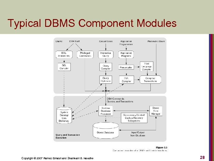Typical DBMS Component Modules Copyright © 2007 Ramez Elmasri and Shamkant B. Navathe 28