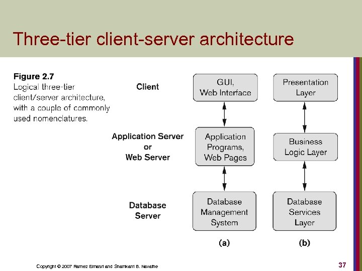 Three-tier client-server architecture Copyright © 2007 Ramez Elmasri and Shamkant B. Navathe 37