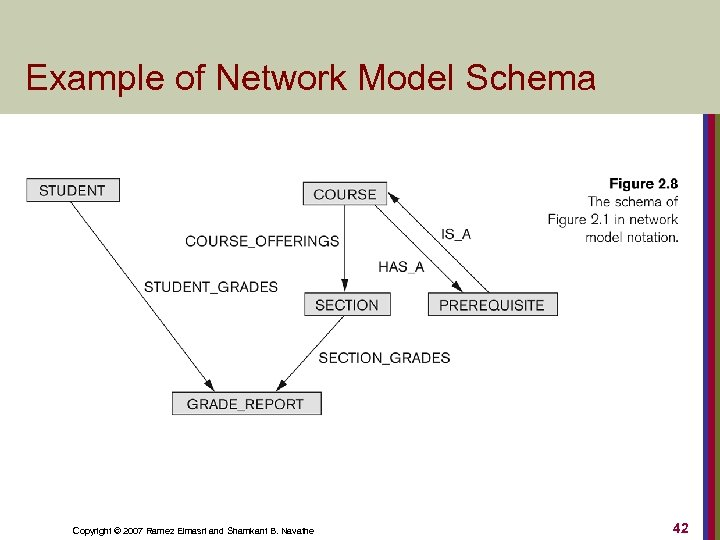 Example of Network Model Schema Copyright © 2007 Ramez Elmasri and Shamkant B. Navathe