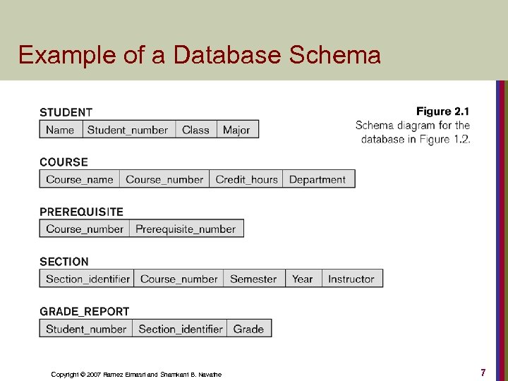 Example of a Database Schema Copyright © 2007 Ramez Elmasri and Shamkant B. Navathe
