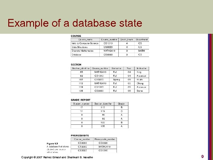 Example of a database state Copyright © 2007 Ramez Elmasri and Shamkant B. Navathe