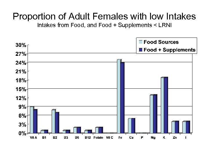 Proportion of Adult Females with low Intakes from Food, and Food + Supplements <
