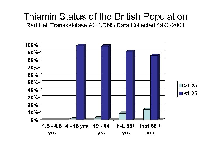 Thiamin Status of the British Population Red Cell Transketolase AC NDNS Data Collected 1990