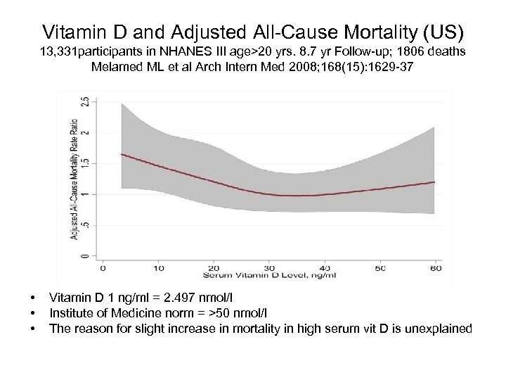 Vitamin D and Adjusted All-Cause Mortality (US) 13, 331 participants in NHANES III age>20
