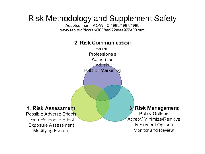 Risk Methodology and Supplement Safety Adapted from FAO/WHO 1995/1997/1998 www. fao. org/docrep/008/ae 922 e
