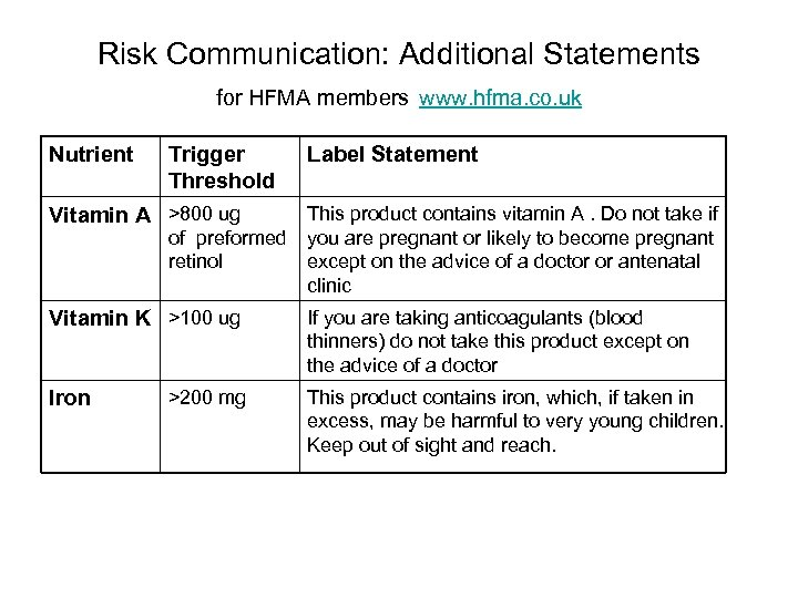 Risk Communication: Additional Statements for HFMA members www. hfma. co. uk Nutrient Trigger Threshold