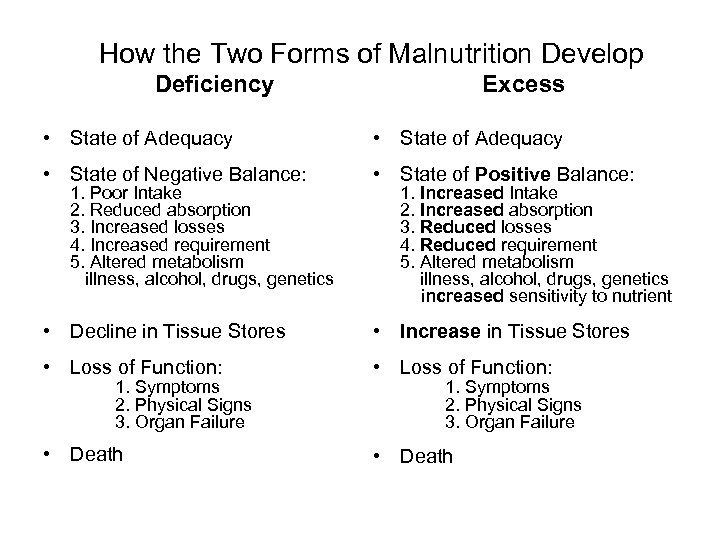 How the Two Forms of Malnutrition Develop Deficiency Excess • State of Adequacy •
